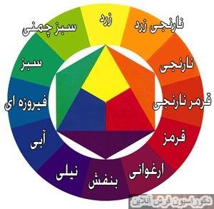 ترکیب رنگ در دکوراسیون